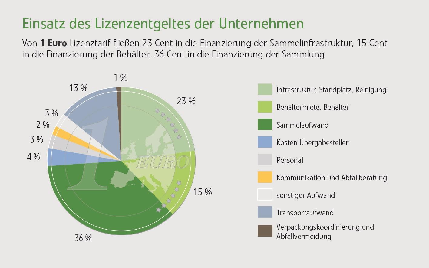 Die Lizenzbeiträge der Unternehmen fließen zu 100 % in die Organisation des Glasrecyclingsystems