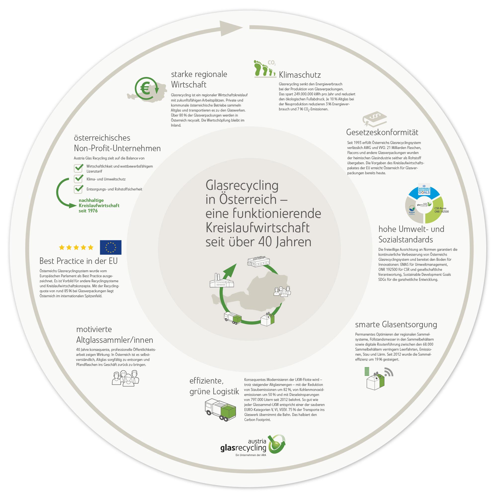 Glasrecycling in Österreich - eine erfolgreiche Kreislaufwirtschaft seit über 40 Jahren