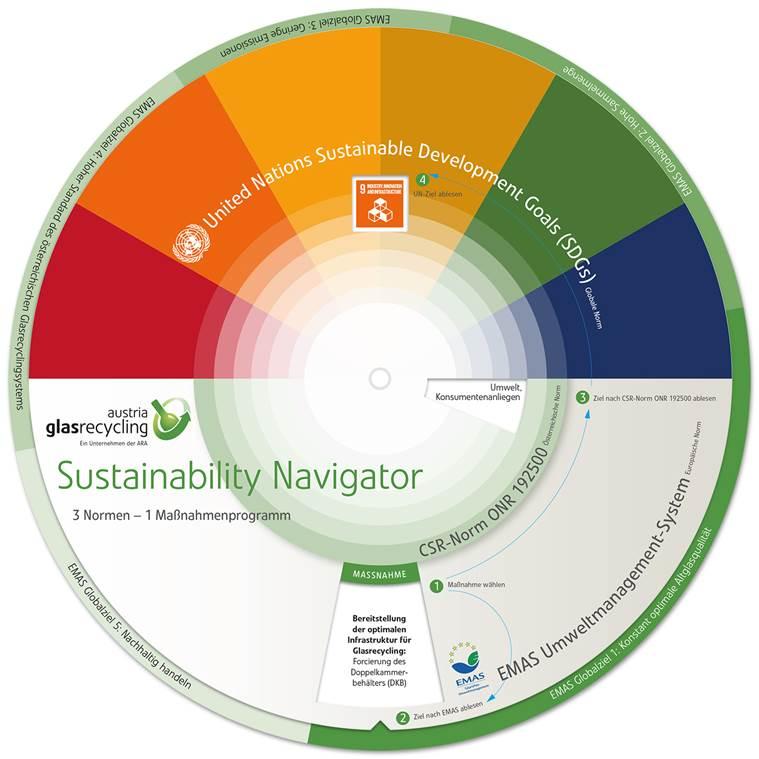 Sustainability Navigator